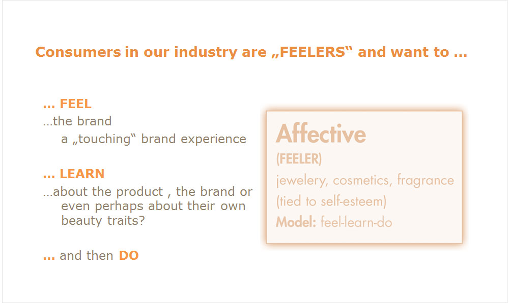 Sensory Marketing - Information Text Consumers in Beaty Industry are feelers | USP Solutions